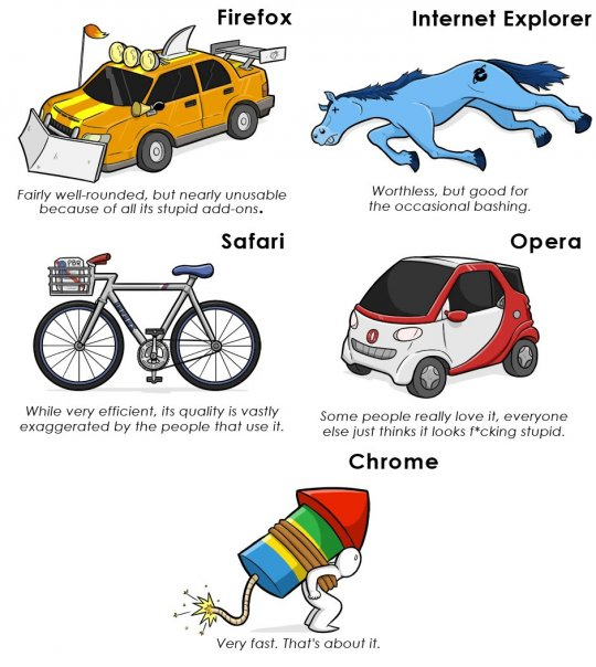 Internet browsers explained